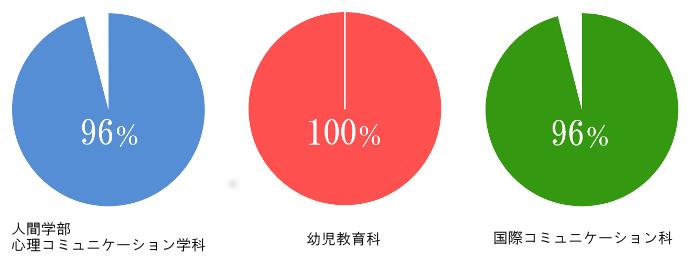 就職率円グラフ